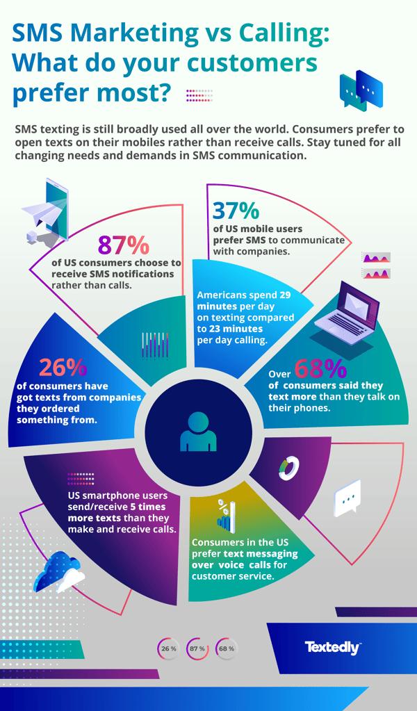 SMS Marketing vs Calling