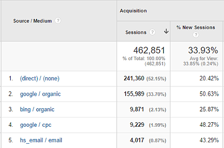 SMS_URL_Google_Analytics