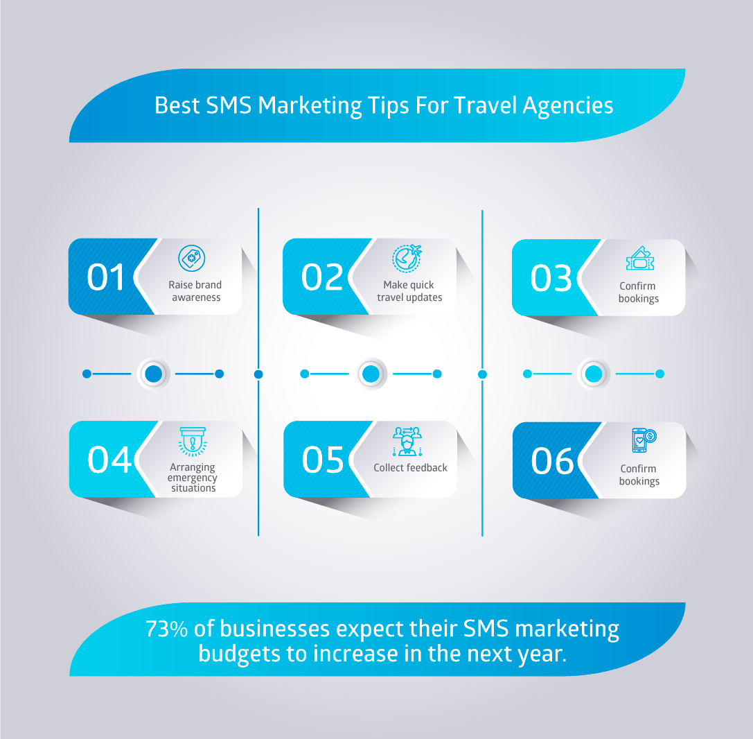 SMS marketing for travel agencies