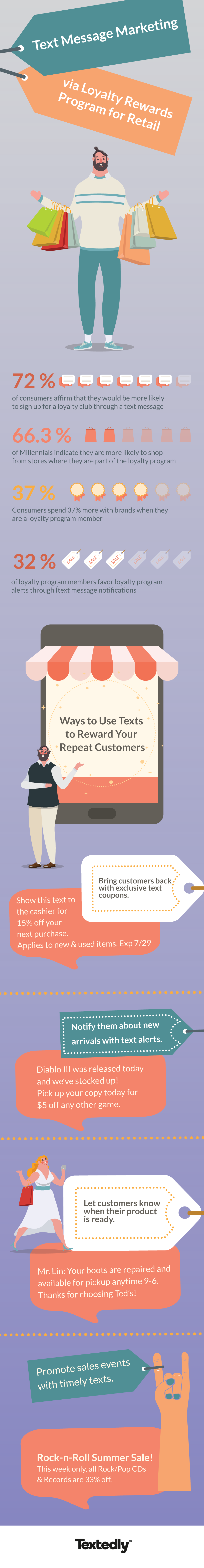 Text messaging for retail
