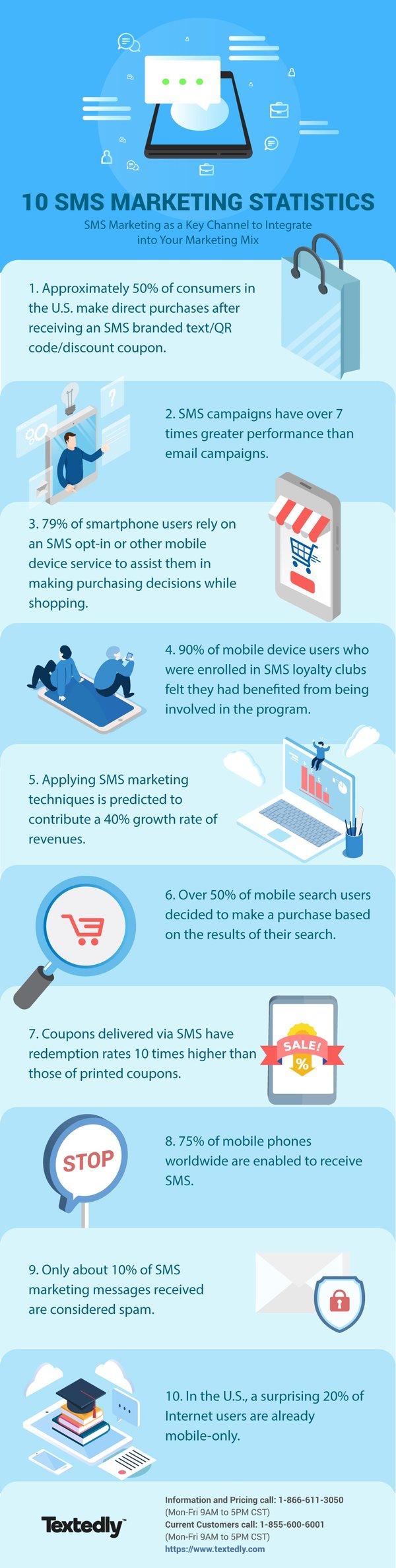 sms marketing statistics-2