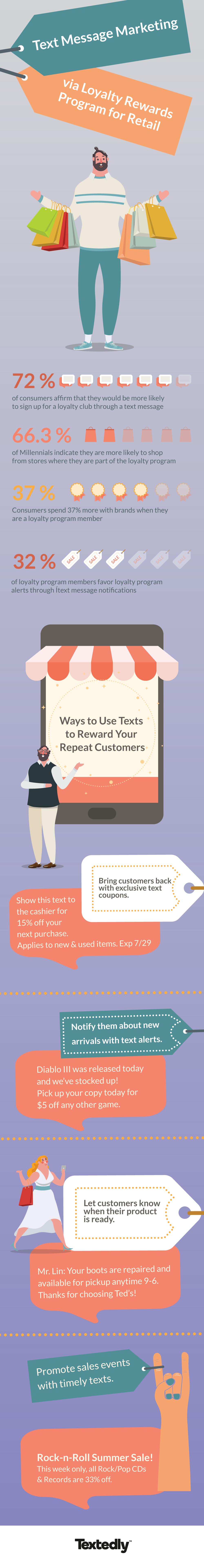 sms marketing fo retail